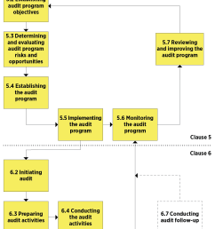 the content of iso 19011 2018 is summarized in a process flow diagram as shown in figure 1  [ 1262 x 2050 Pixel ]