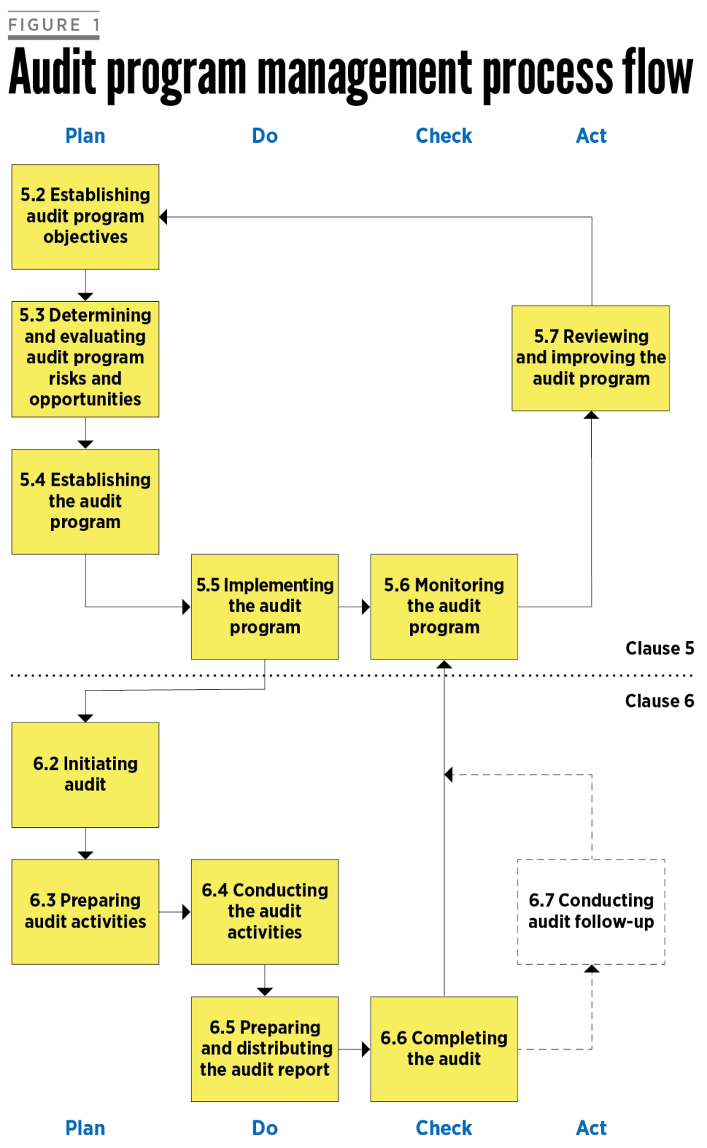 medium resolution of the content of iso 19011 2018 is summarized in a process flow diagram as shown in figure 1