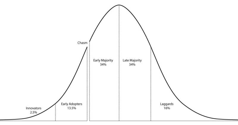 Consumer Adoption Curve