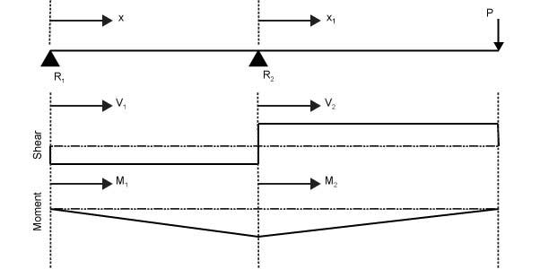 Design Simplification Shear and Moment Diagram