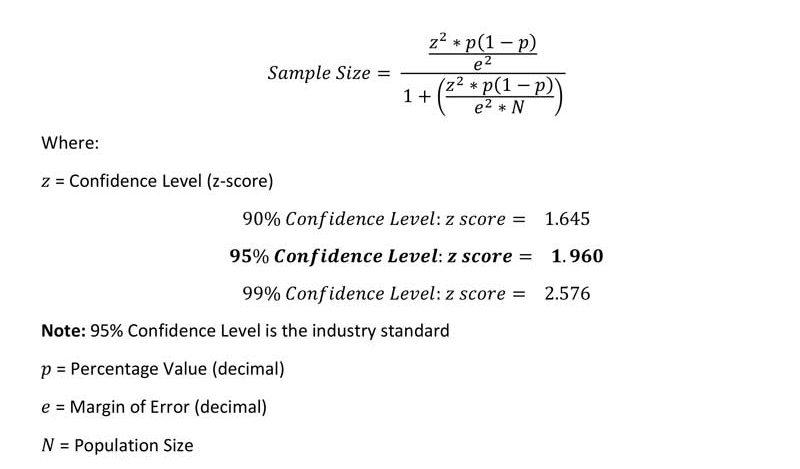 Survey Sample Size Equation