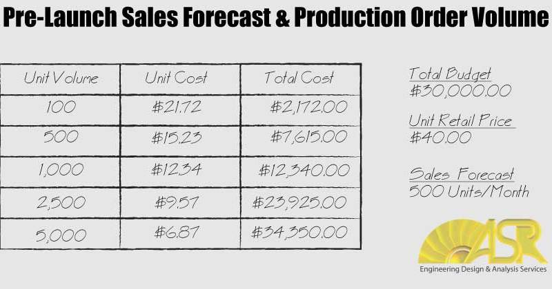 new product sales forecasting