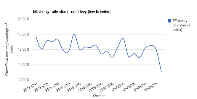 רמי לוי - יעילות סוף 2012