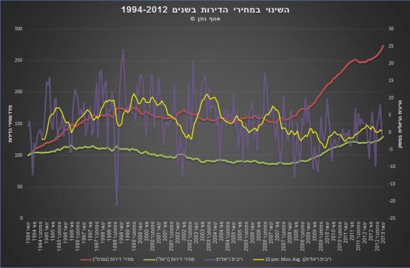 השינוי במחירי הדירות מ 1994 עם הריבית הריאלית