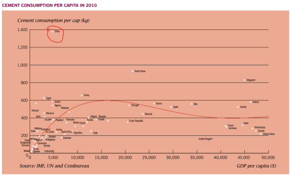 Cement consumption per capita (Source: Lafarge 2010 annual report)