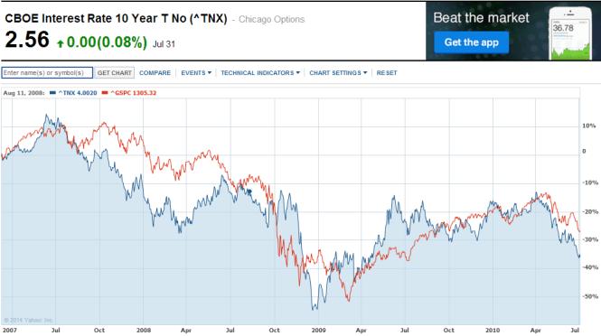 הריבית לעשר שנים במהלך המשבר הפיננסי