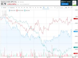 מאז התרסקות הנפט - ספקטרום ירדה יותר