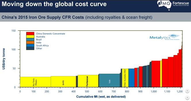 עלות משלוח טון עפרת ברזל לסין, CFR