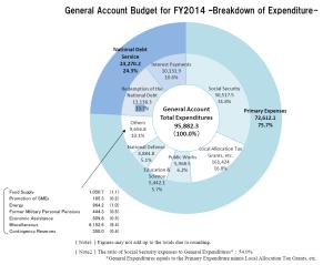 התקציב של יפן ל 2014