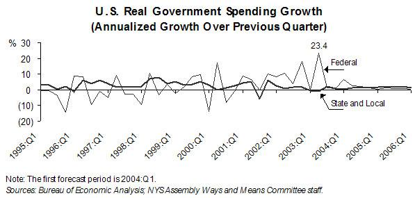 2004 Economic Report
