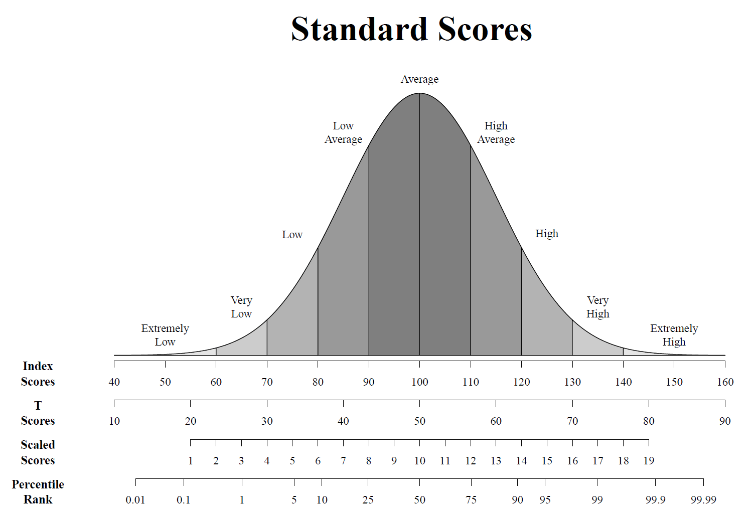 Standard Scores in Psychological Evaluation Reports   Assessing ...