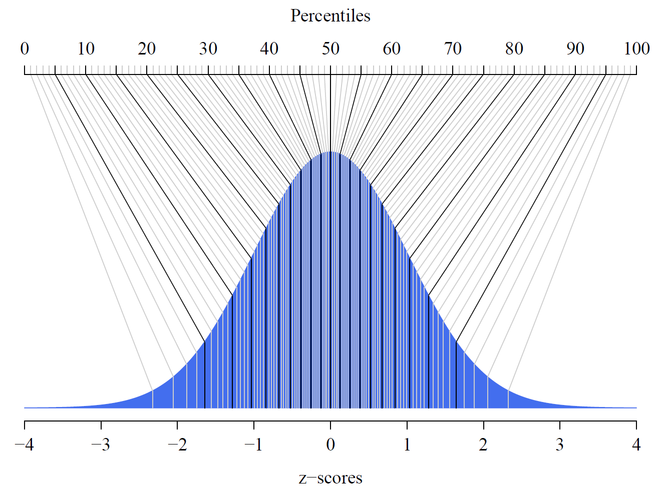 Percentiles And Z Scores In A Normal Distribution