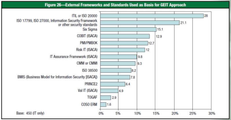 Best Practive framework dan standar IT dan Tata Kelola dunia