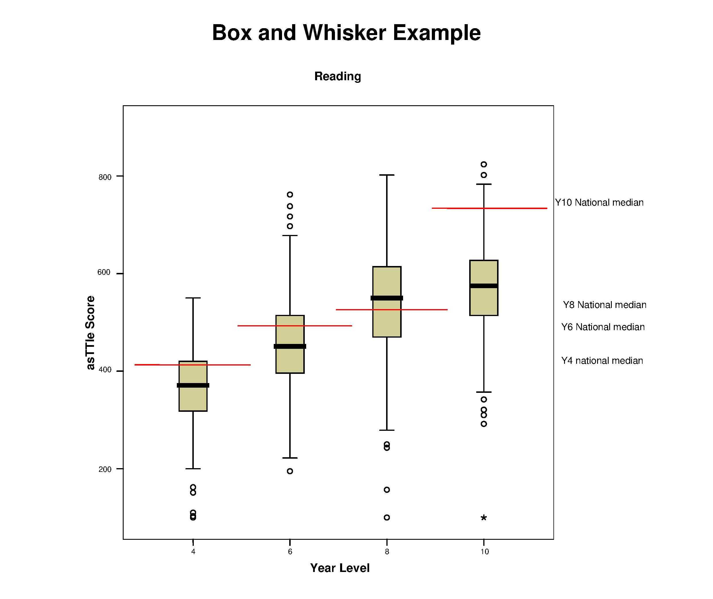 Box And Whisker Graph Reading Andysing Data Using