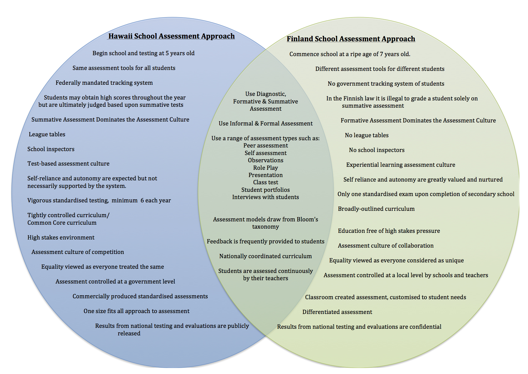 purpose venn diagram how to tie a assessment policy education systems  diversity in