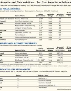 Top annuities also barron   rh barrons