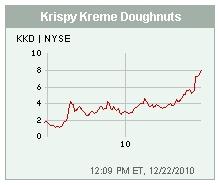 krispy kreme faces near