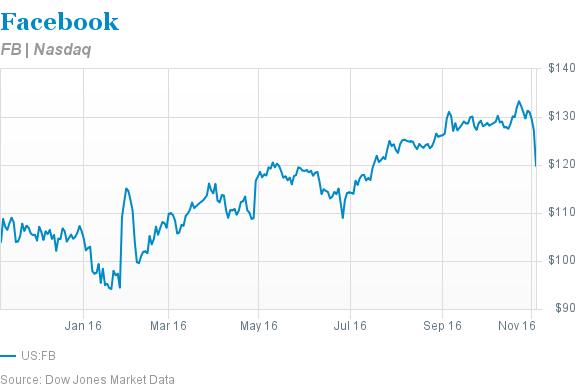 four reasons facebook stock