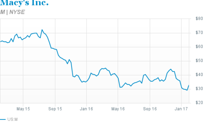 Potential Macy S Buyers Won T Sale Through Barron S