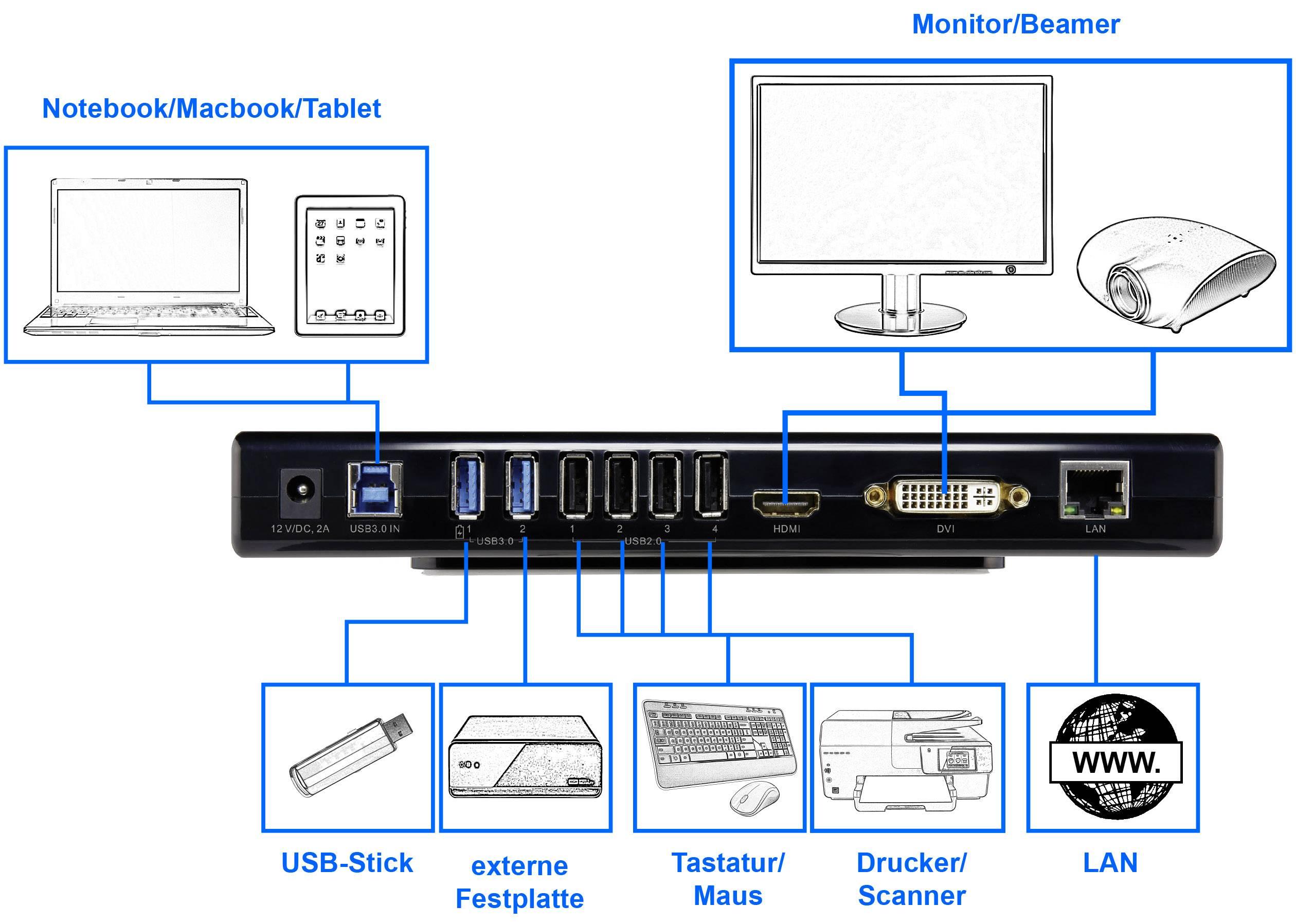 renkforcelaptop docking stationuniversal 2x usb 3 0 4x usb 2 0 1x hdmi headphones 1x dvi 1x lan 10 100 1000 mbps  [ 1000 x 1000 Pixel ]