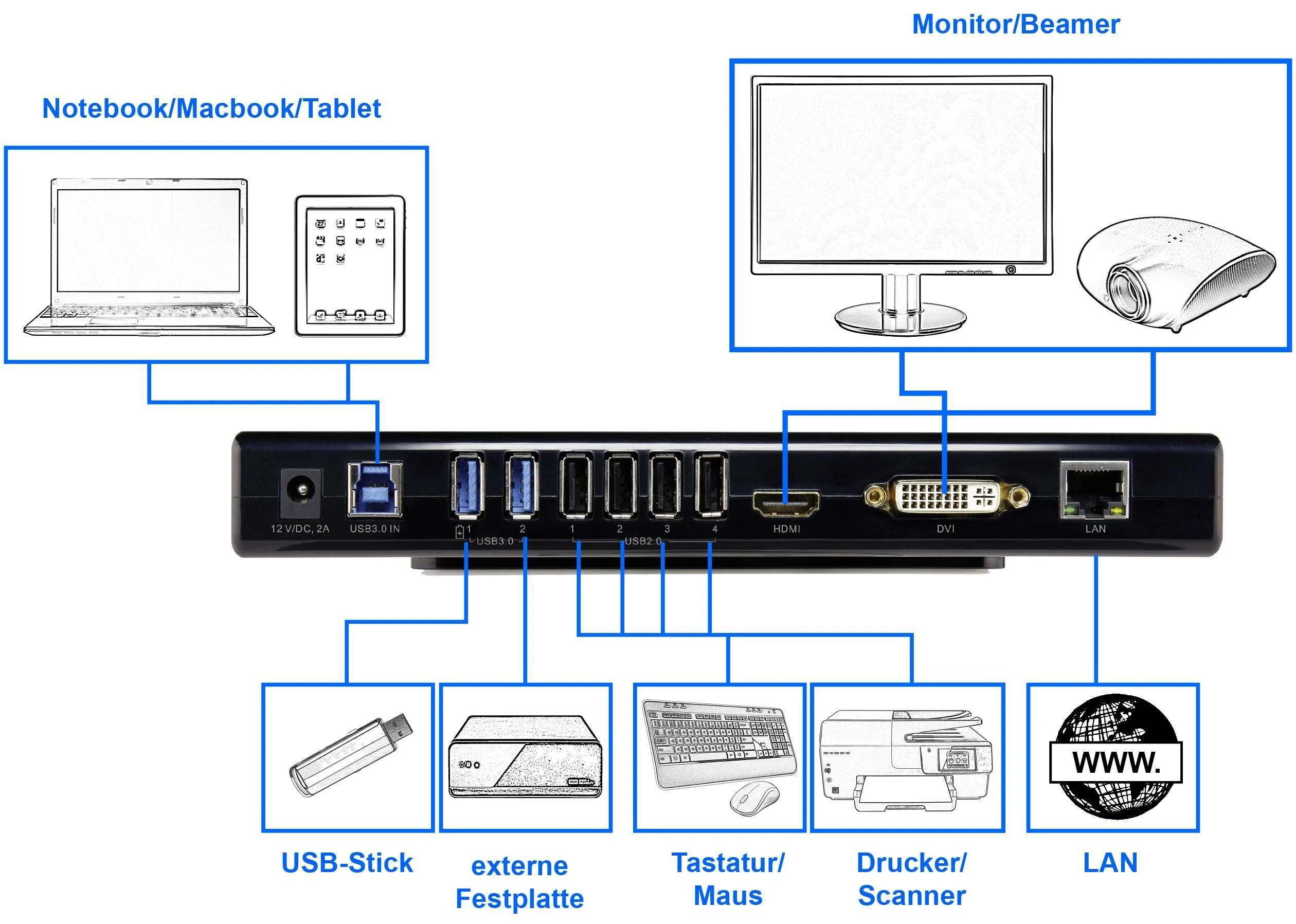 medium resolution of renkforcelaptop docking stationuniversal 2x usb 3 0 4x usb 2 0 1x hdmi headphones 1x dvi 1x lan 10 100 1000 mbps