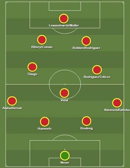 Formasi Bayern Munchen : formasi, bayern, munchen, Blunder, Bayern, Munchen, Rekrut, James, Rodriguez, INDOSPORT