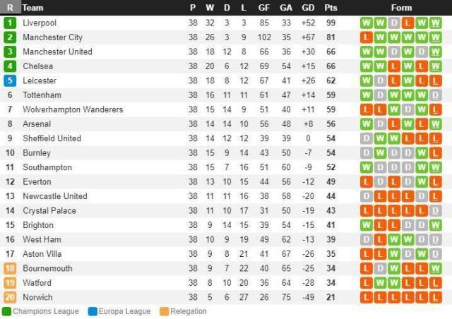 Klasemen Akhir Liga Inggris: Napas Lega Manchester United - INDOSPORT