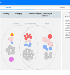 venn visualization displays a venn diagram of gene variants the bubbles on the left represent jamie s variants and bubbles on the right are alex s  [ 1200 x 733 Pixel ]