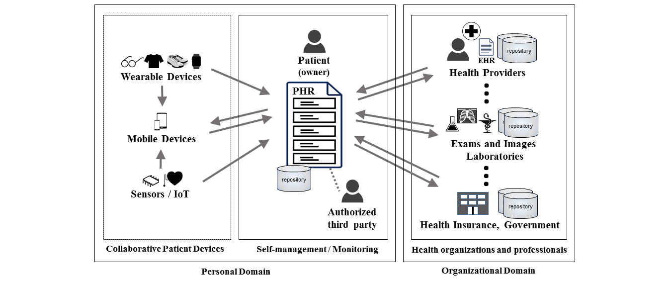 JMIR-Personal Health Records: A Systematic Literature