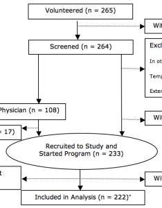Figure flow chart of enrollment also jmir rates and determinants uptake use an internet rh