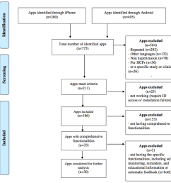 flow diagram of the app search process id identification hcp health care provider  [ 971 x 871 Pixel ]