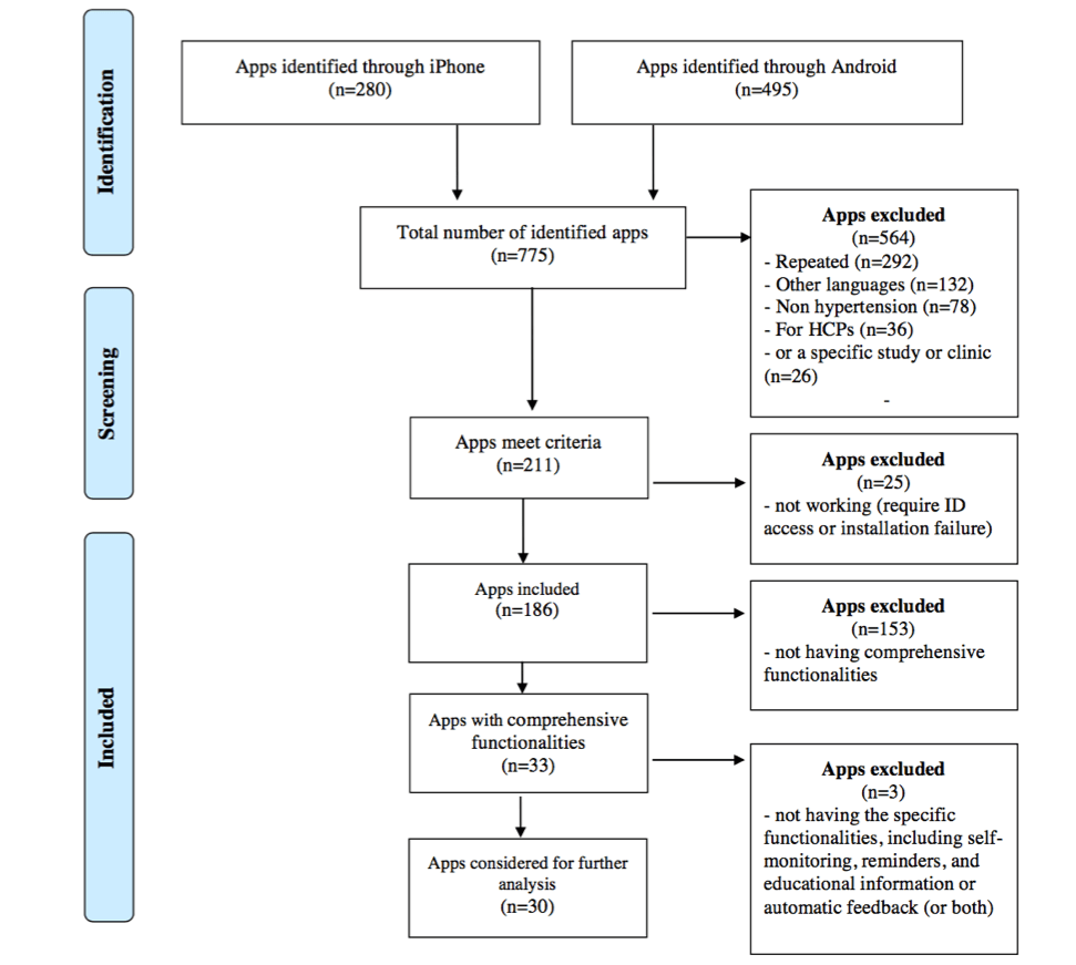 medium resolution of flow diagram of the app search process id identification hcp health care provider
