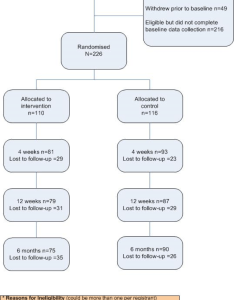 Consort flowchart for the randomized controlled study of stub it also jmir  theory based video messaging mobile phone intervention rh