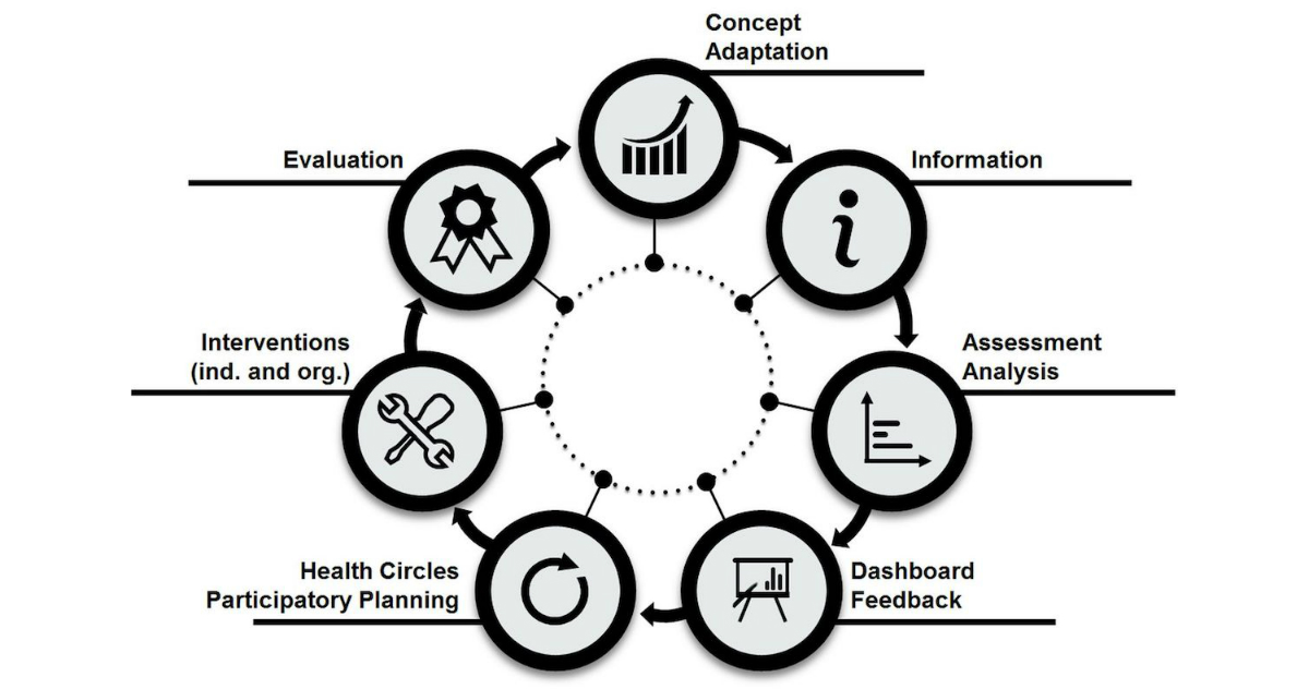 JMIR-Integration of eHealth Tools in the Process of