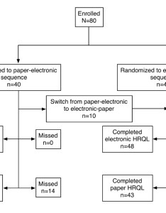 Participant flowchart also jmir electronic versus paper based assessment of health related rh