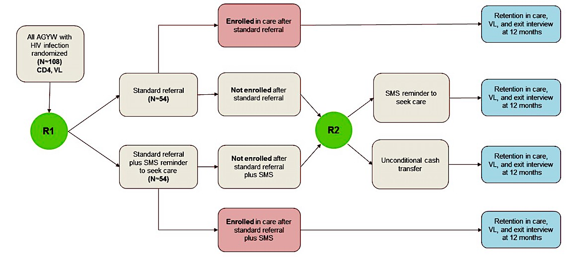 jrp - high-yield hiv testing, facilitated linkage to care, and - diagram