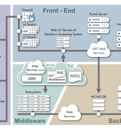 the system architecture of the web based newborn screening system  [ 4000 x 3000 Pixel ]