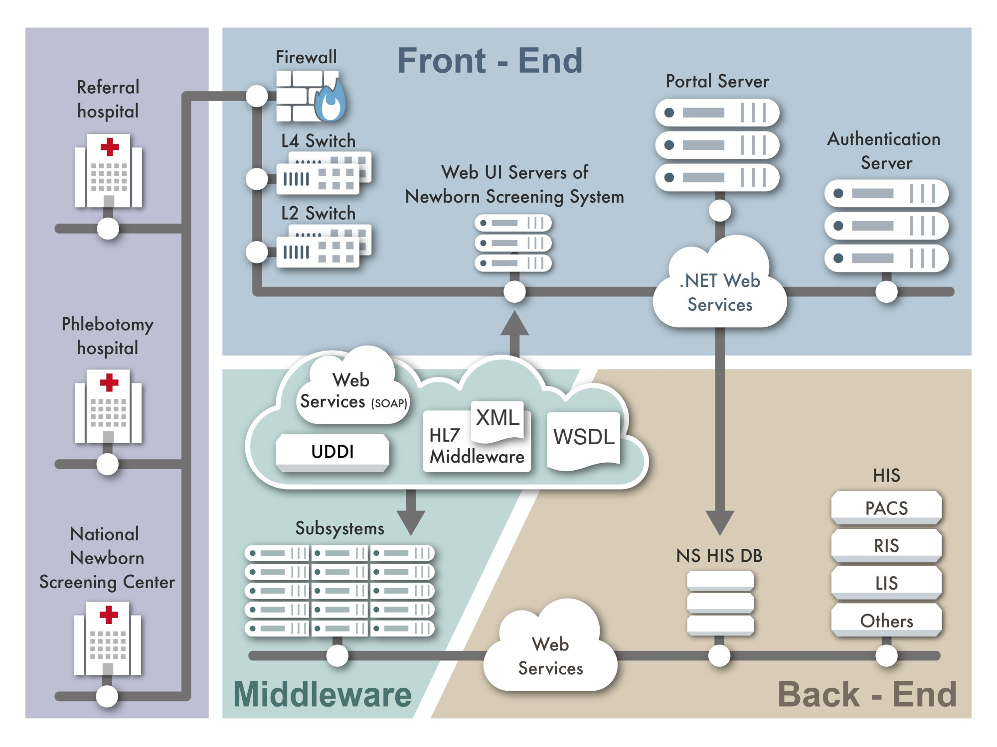 hight resolution of the system architecture of the web based newborn screening system
