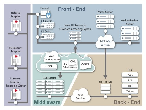small resolution of the system architecture of the web based newborn screening system