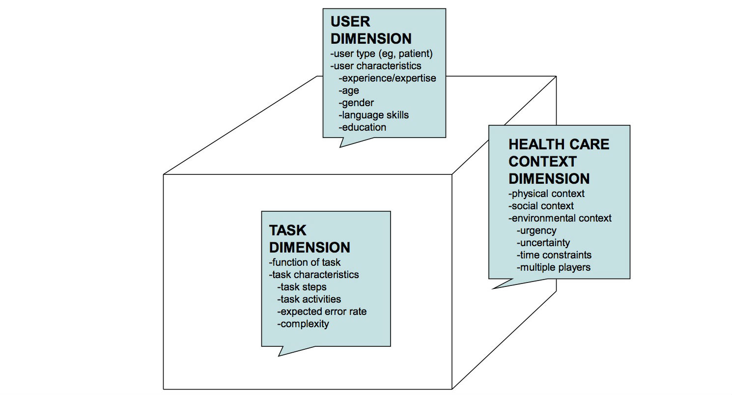 Figure 1. User-Task-Context Matrix For Health Information Technology  Systems Design (Adapted From Kushniruk And Turner [23]).