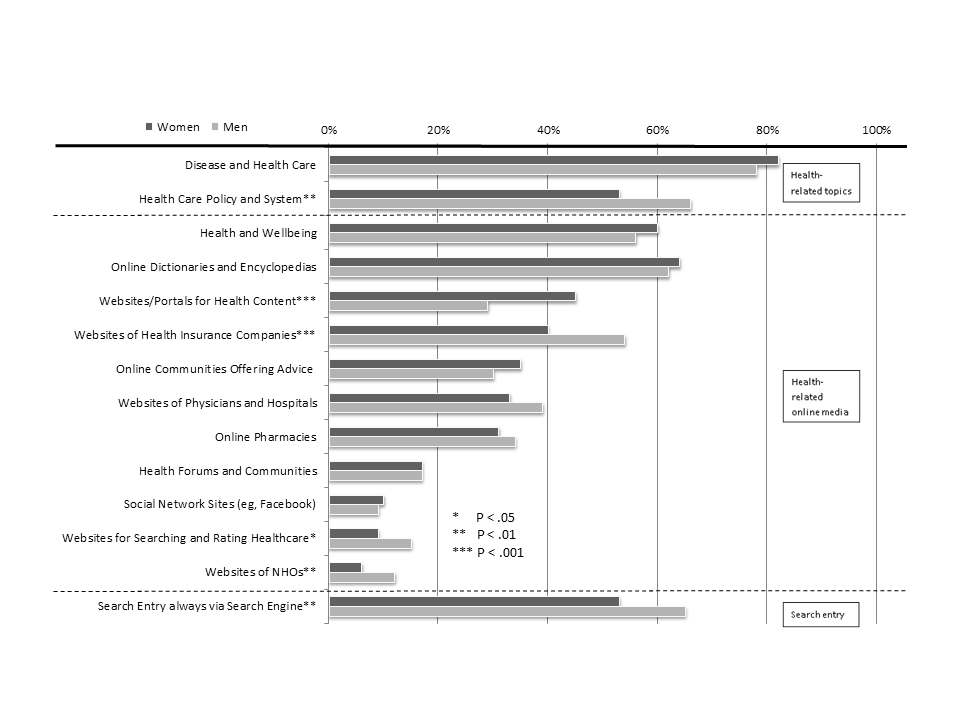 JMIR Gender Specific Determinants And Patterns Of Online Health