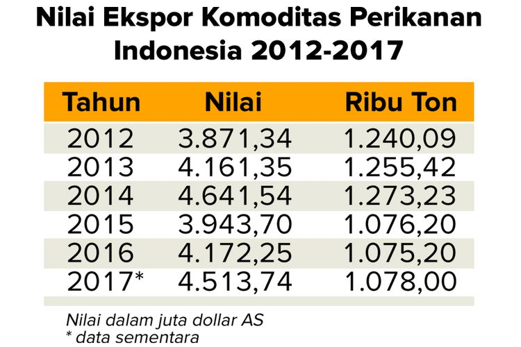 Nilai ekspor komoditas perikanan Indonesia periode 2012-2017