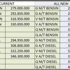 All New Kijang Innova Harga Type Q Ini Estimasi Toyota Kompas Com