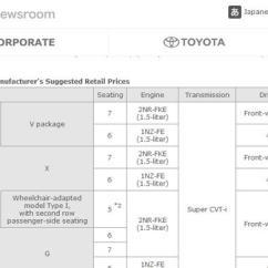 Rasio Kompresi Grand New Avanza Perbedaan Veloz 1.3 Dan 1.5 Bedanya Mesin Sienta Dengan Kompas Com Siaran Pers Toyota Global Newsroom Istimewa