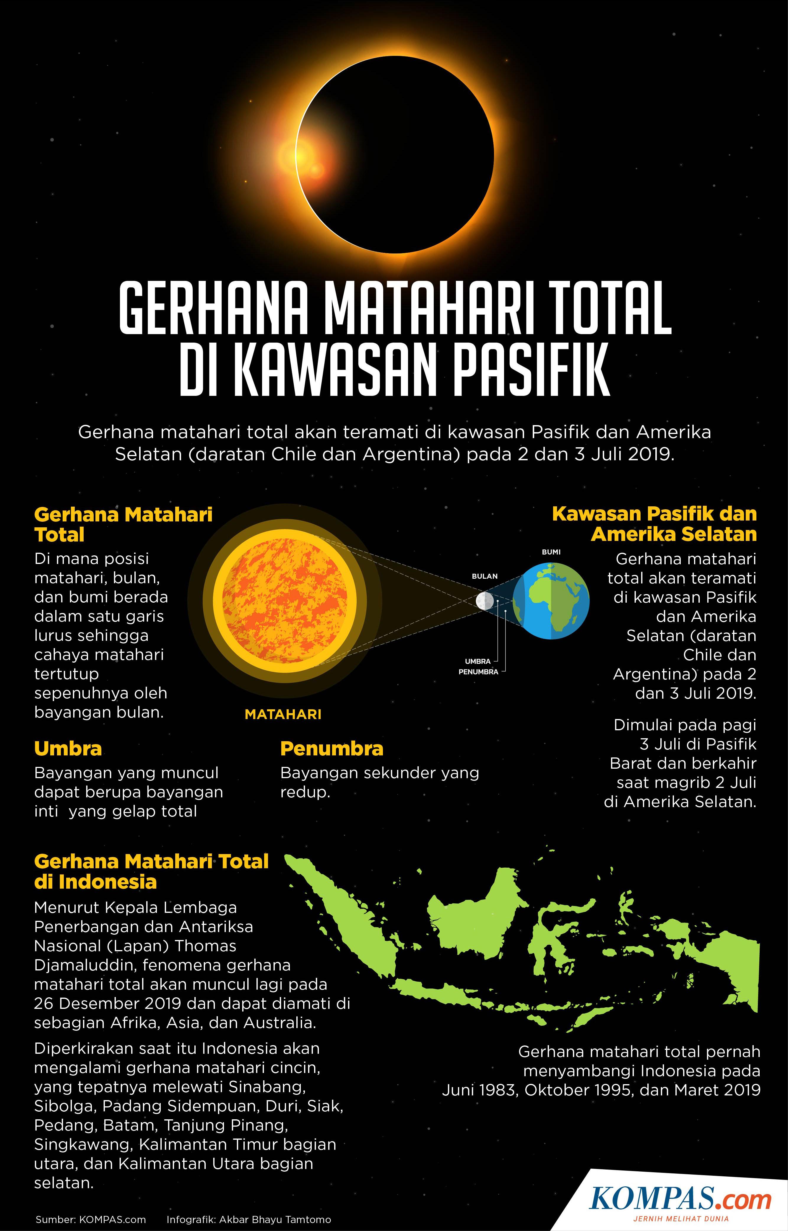 Nanti Malam Gerhana Matahari Total, Benarkah Lihat