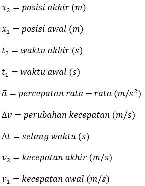 Rumus Kecepatan : rumus, kecepatan, Kelajuan,, Kecepatan,, Percepatan, Rata-rata, Halaman, Kompas.com