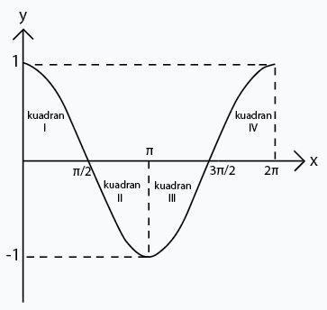 16/03/2019· grafik fungsi trigonometri dasar dapat dibagi menjadi beberapa grafik yaitu grafik fungsi y = sin x, y = tan x dan y = cos x. Cara Membuat Grafik Fungsi Trigonometri Halaman All Kompas Com