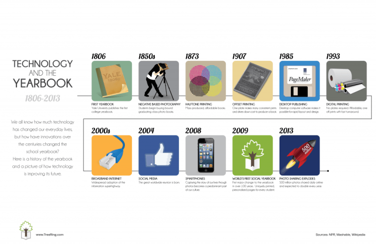 History of the Yearbook Infographic