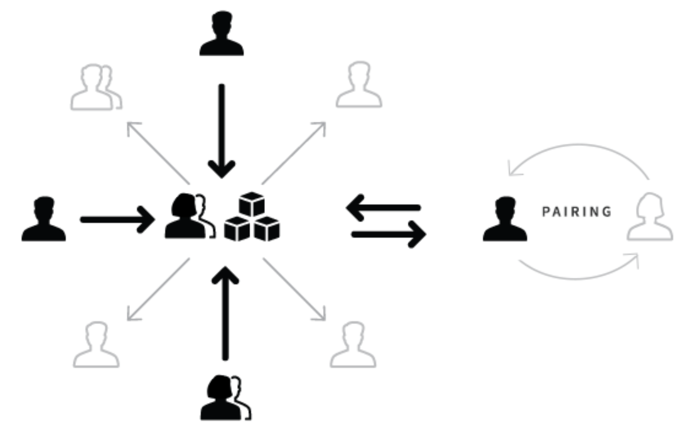 The Salesforce Team Model For Scaling A Design System