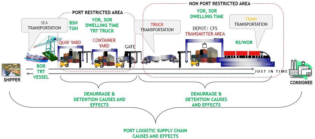 PLB Pusat Logistik Berikat dan KB Kawasan Berikat oleh